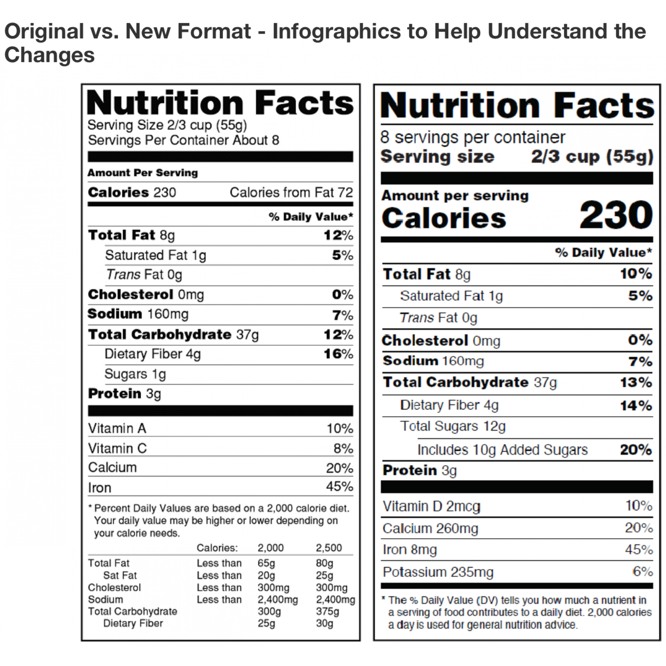 We'll help you update your Nutrition Fact Panels to get in compliance with new regulations.